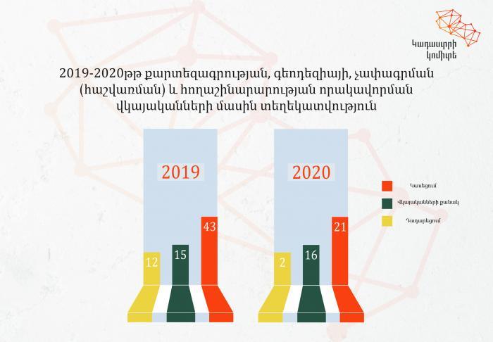 2020-ին տրամադրվել է 16, կասեցվել՝ 21 որակավորման վկայական